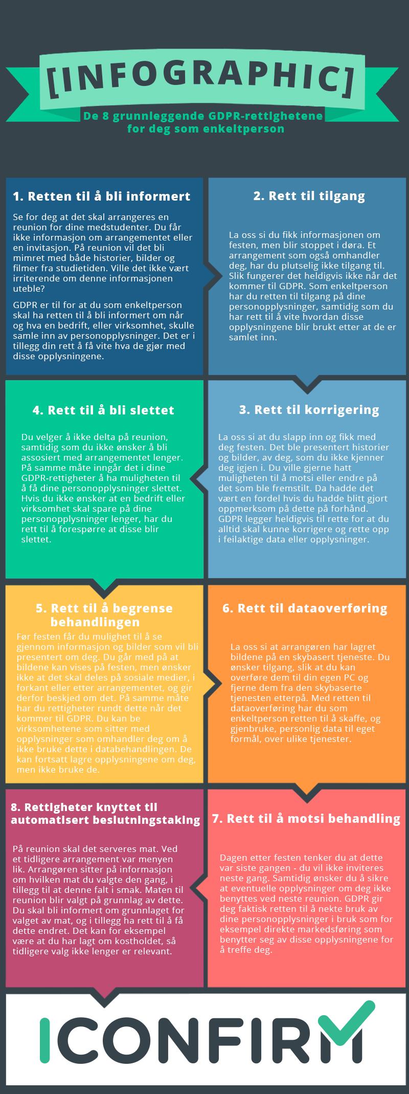 Infographic grunnleggende GDPR-rettigheter